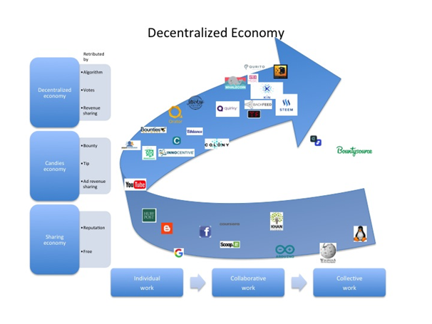 Decentralised finance is on the way